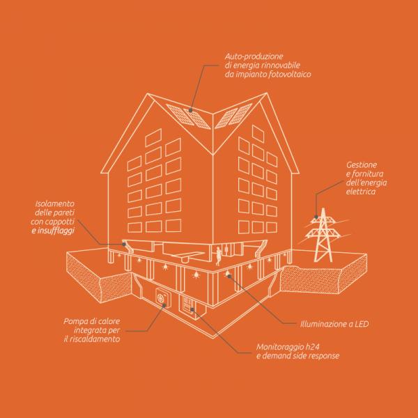 Condominio efficiente energy wave